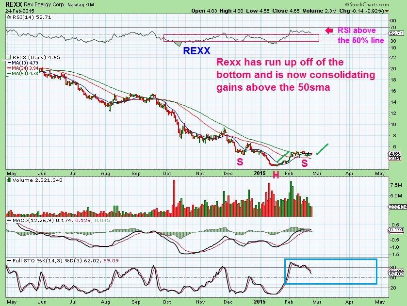 REXX feb 24