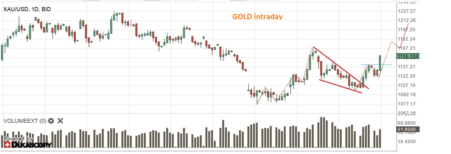 GOLD 9-24