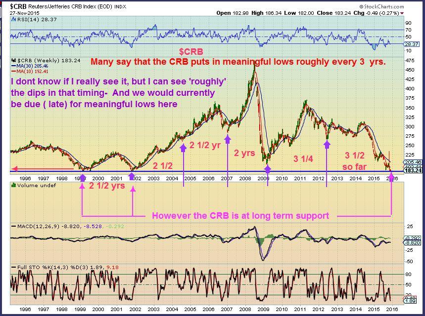 CRB longer term