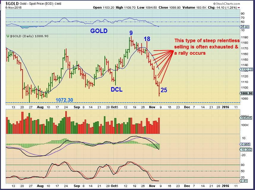 GOLD 11-6 daily