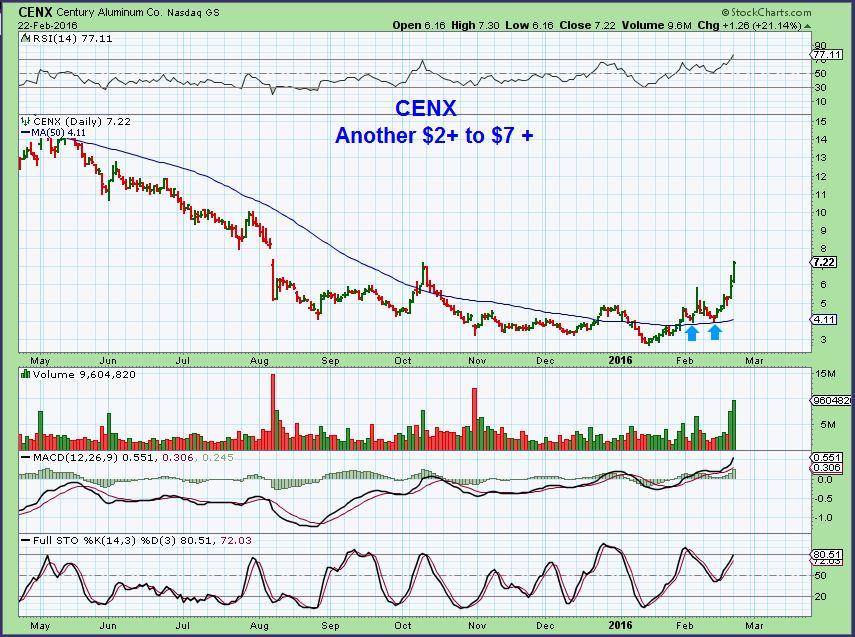 CENX 2-22