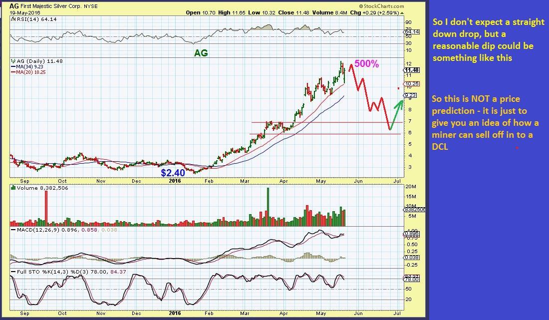 Market turning points AG