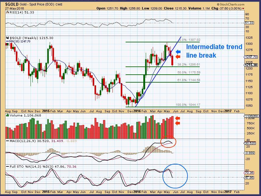 Gold Bull Market | Robert Alexander | Chart Freak