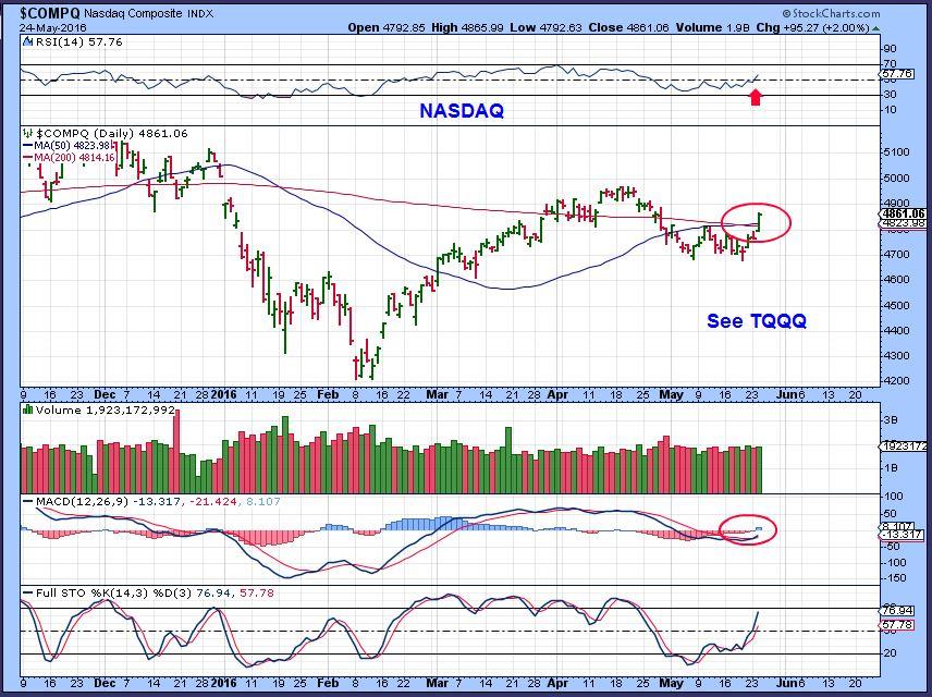 NASDAQ 5-14