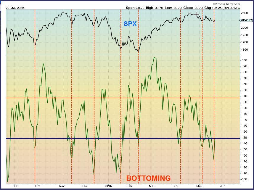 SPX bottoming - Chart Freak