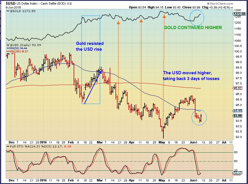 USD vs GOLD Precious Metals Primer - A peek into the next phase - chart freak
