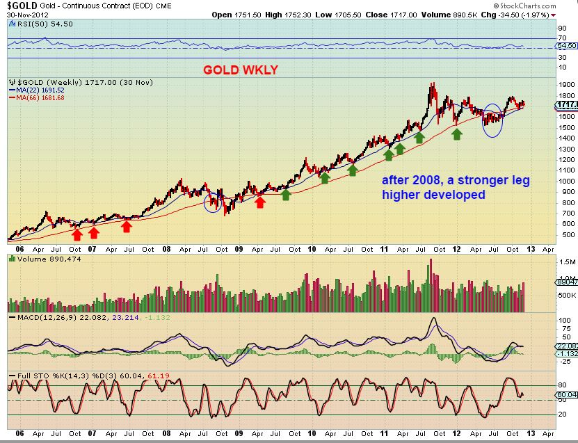 gold-66-wkly-2