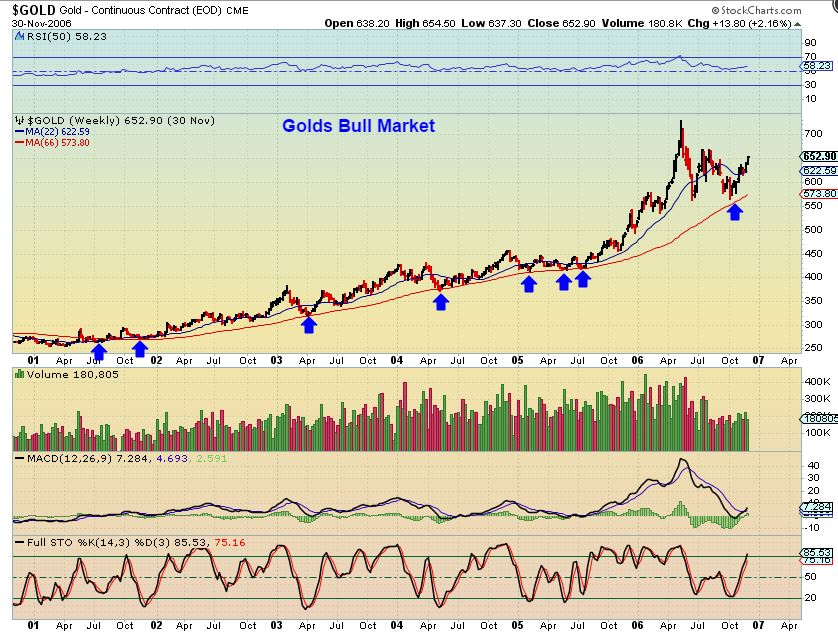 gold-66-wkly