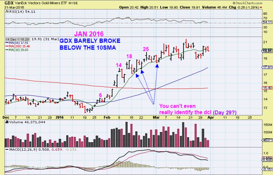 Market Vectors Gold Miners (GDX) - Chart Freak - ChartFreak