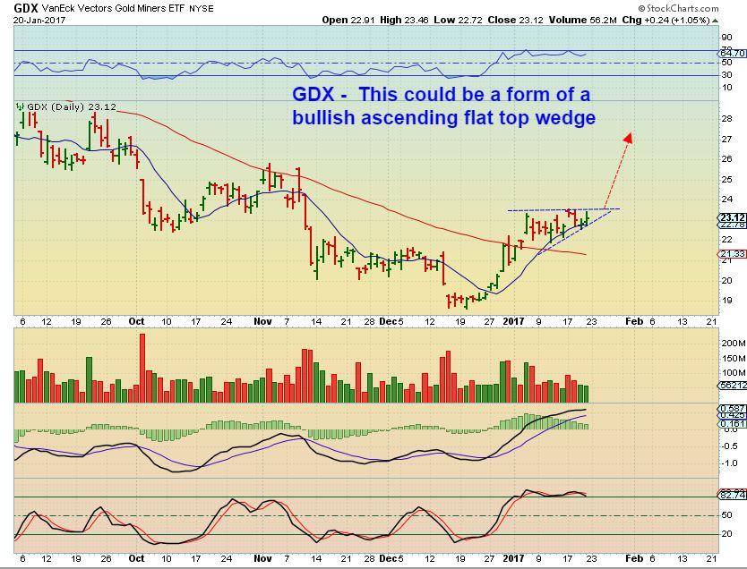 Market Vectors Gold Miners (GDX) - Chart Freak - ChartFreak 3