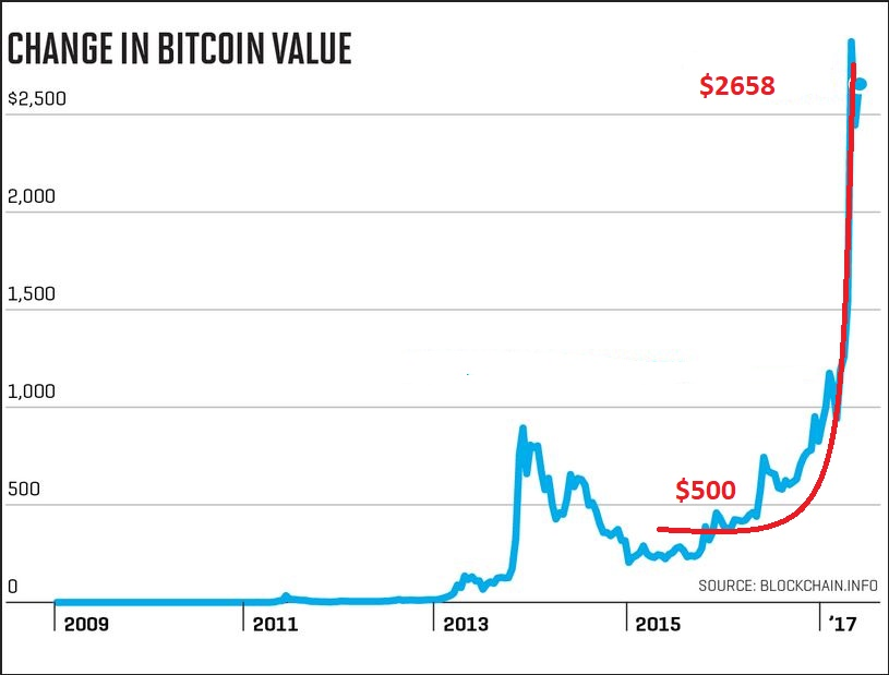 BITCOIN Wow A Parabolic Move Is Clearly Seen Here Too BUTthat Was Only 2500 Bitcoin Heading Into 2017 We Know That It Has Still Been Climbing Even