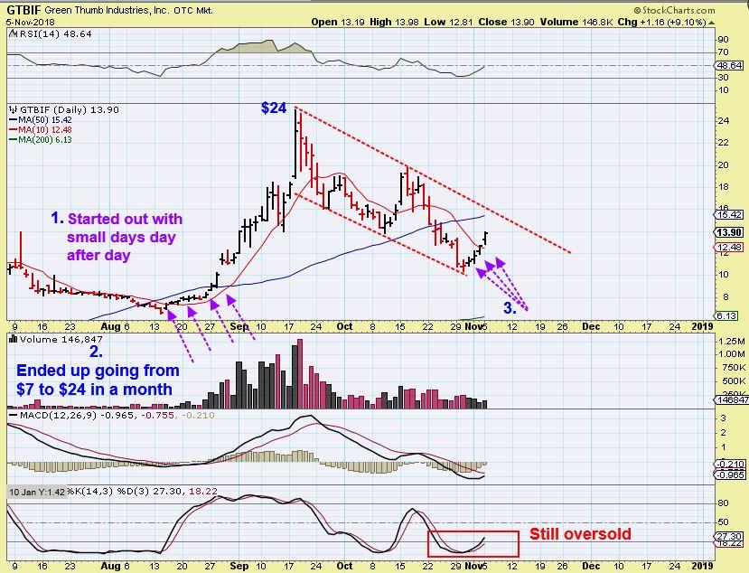 The MJ Stocks, Round 2? - Chart Freak